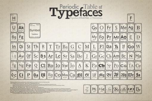 tabela tipografica